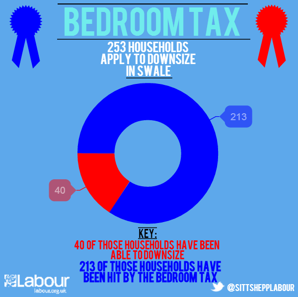 Impact Of The Bedroom Tax In Swale